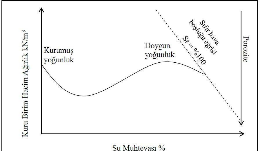 İri daneli zeminlerde kompaksiyon parametreleri ve doygunluk derecesi ilişkisi.