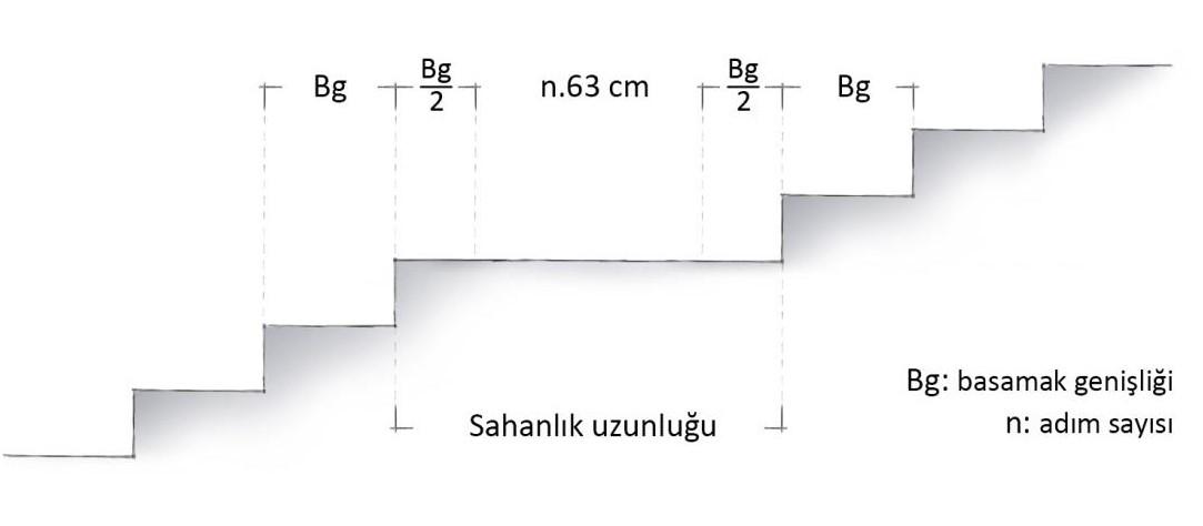 Ara sahanlık uzunluğu hesabı