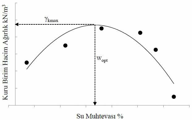 Su muhtevası ile kuru birim hacim ağırlık arasındaki ilişki