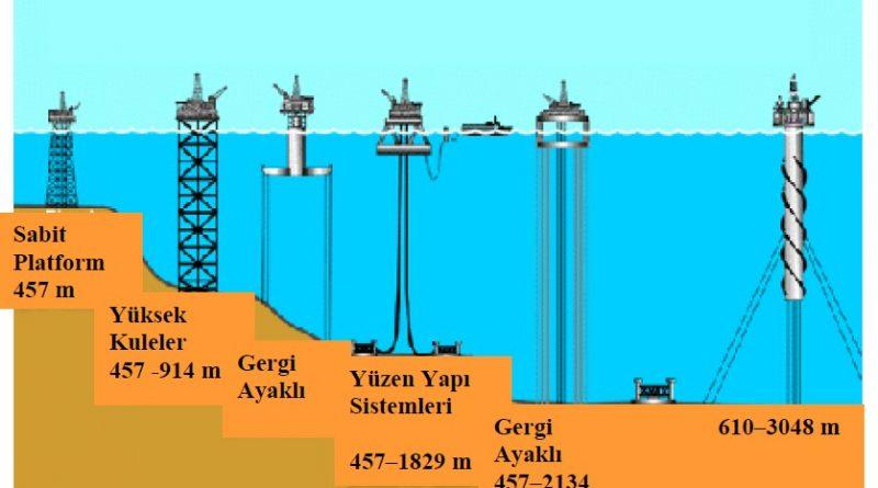 Açık deniz platform tipleri