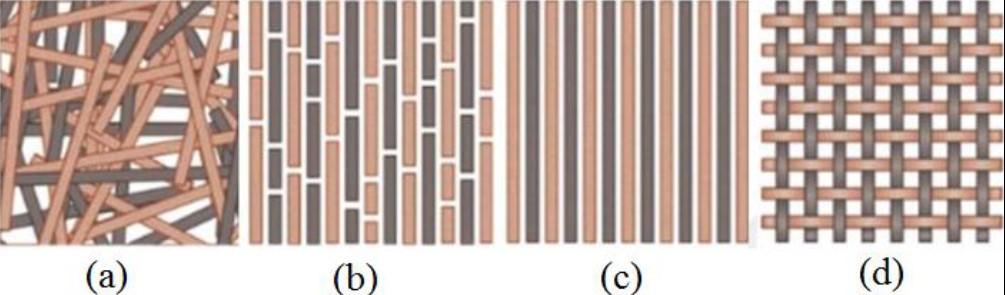 Fiber takviyeli kompozit malzemelerin farklı morfolojileri