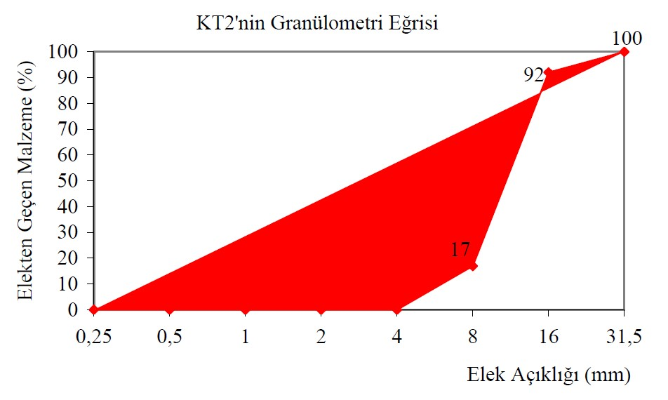 Granülometri Eğrisi