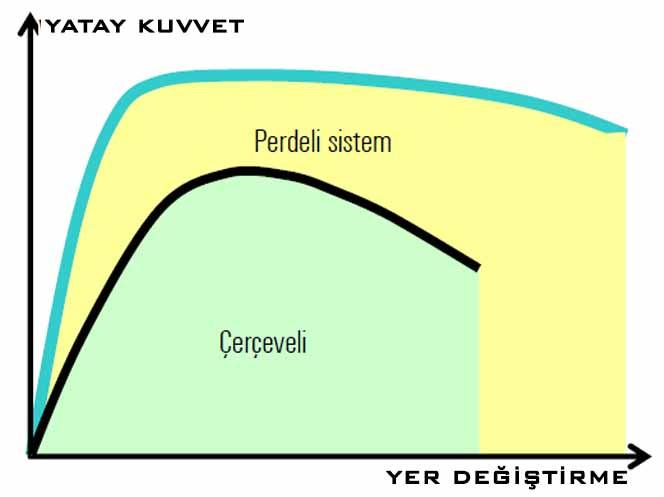 Perdeli Sistem-Çerçeveli Sistem