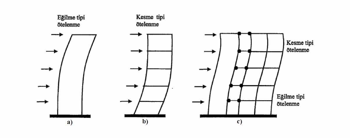 Perde tipi eğilme-Çerçeve tipi eğilme