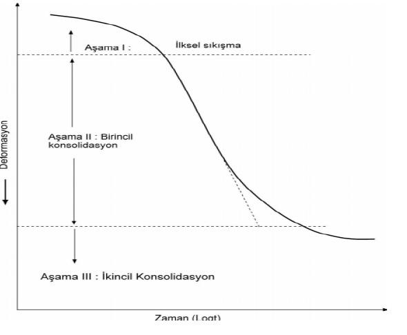 Konsolidasyon türleri zemin zaman ilişkisi