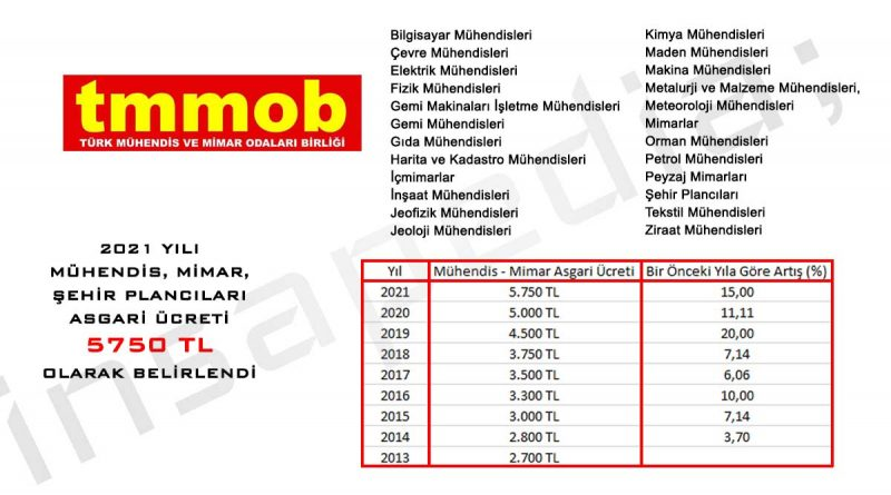 mühendis mimar-asgari-ücreti-en az maaşı-2021